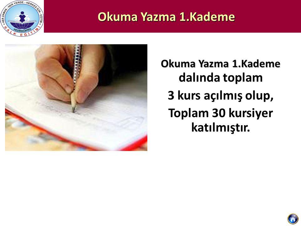 Okuma Yazma 1.Kademe Okuma Yazma 1.Kademe Okuma Yazma 1.Kademe dalında toplam 3 kurs açılmış olup, Toplam 30 kursiyer katılmıştır.