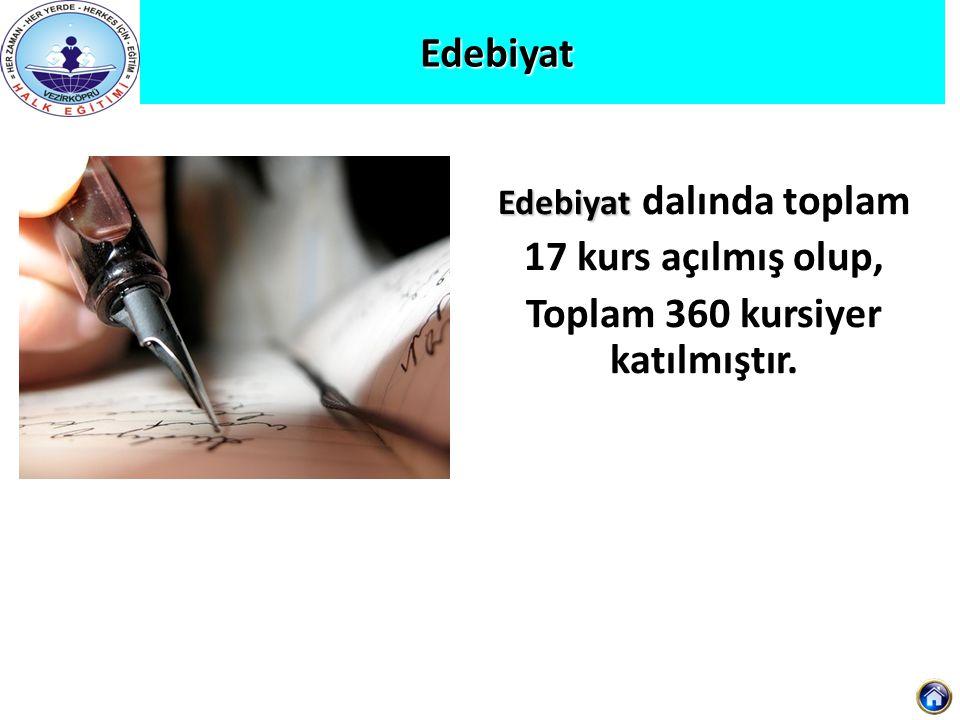 Edebiyat Edebiyat Edebiyat dalında toplam 17 kurs açılmış olup, Toplam 360 kursiyer katılmıştır.