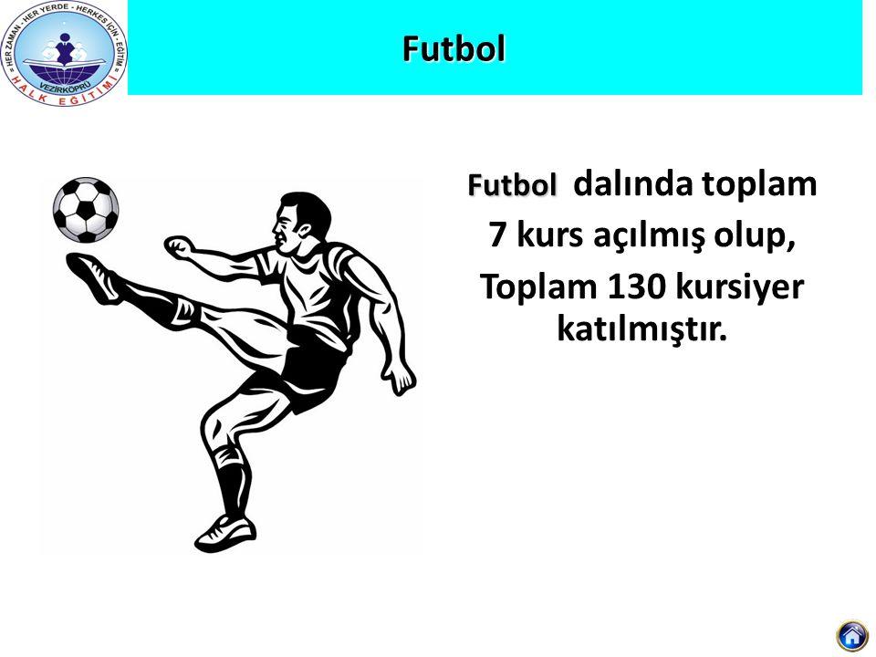 Futbol Futbol Futbol dalında toplam 7 kurs açılmış olup, Toplam 130 kursiyer katılmıştır.