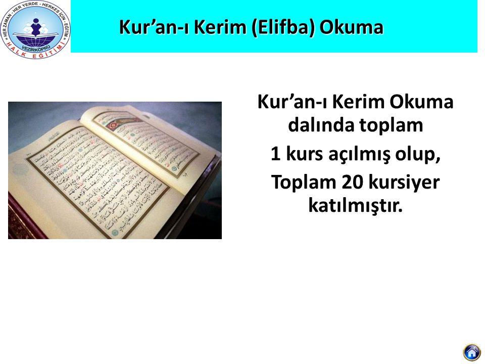 Kur'an-ı Kerim (Elifba) Okuma Kur'an-ı Kerim Okuma Kur'an-ı Kerim Okuma dalında toplam 1 kurs açılmış olup, Toplam 20 kursiyer katılmıştır.
