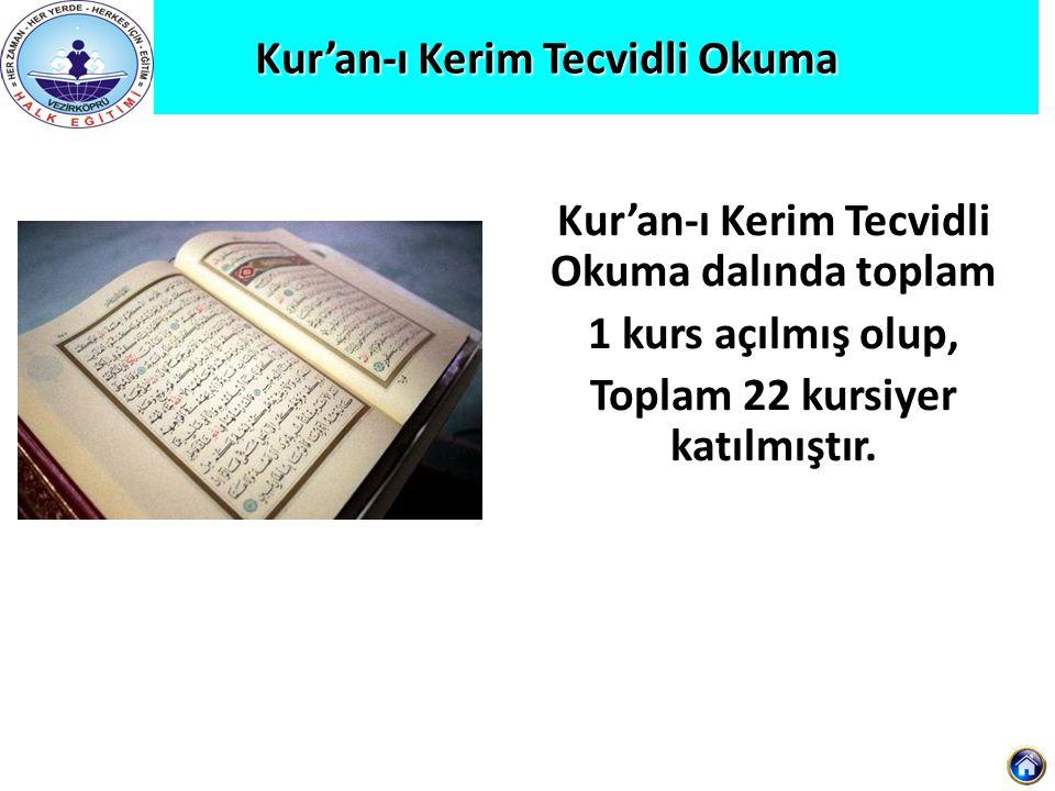 Kur'an-ı Kerim Tecvidli Okuma Kur'an-ı Kerim Tecvidli Okuma Kur'an-ı Kerim Tecvidli Okuma dalında toplam 1 kurs açılmış olup, Toplam 22 kursiyer katıl