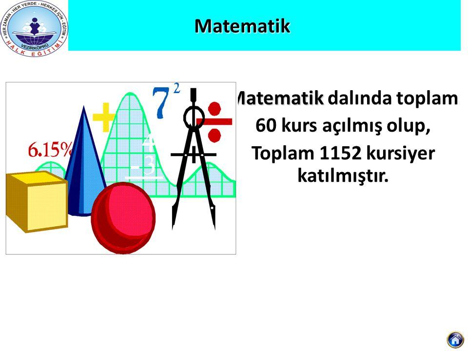 Matematik Matematik Matematik dalında toplam 60 kurs açılmış olup, Toplam 1152 kursiyer katılmıştır.