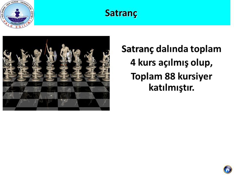 Satranç Satranç Satranç dalında toplam 4 kurs açılmış olup, Toplam 88 kursiyer katılmıştır.