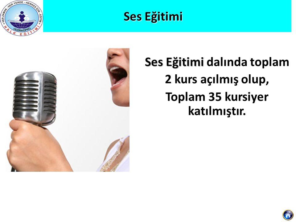 Ses Eğitimi Ses Eğitimi Ses Eğitimi dalında toplam 2 kurs açılmış olup, Toplam 35 kursiyer katılmıştır.