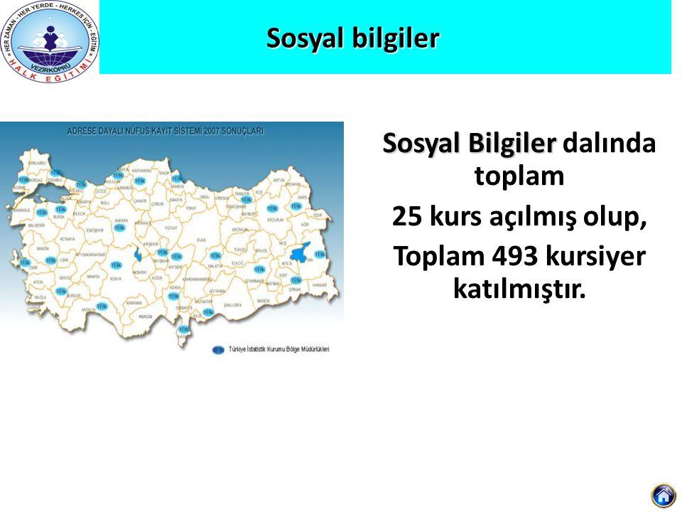 Sosyal bilgiler Sosyal Bilgiler Sosyal Bilgiler dalında toplam 25 kurs açılmış olup, Toplam 493 kursiyer katılmıştır.