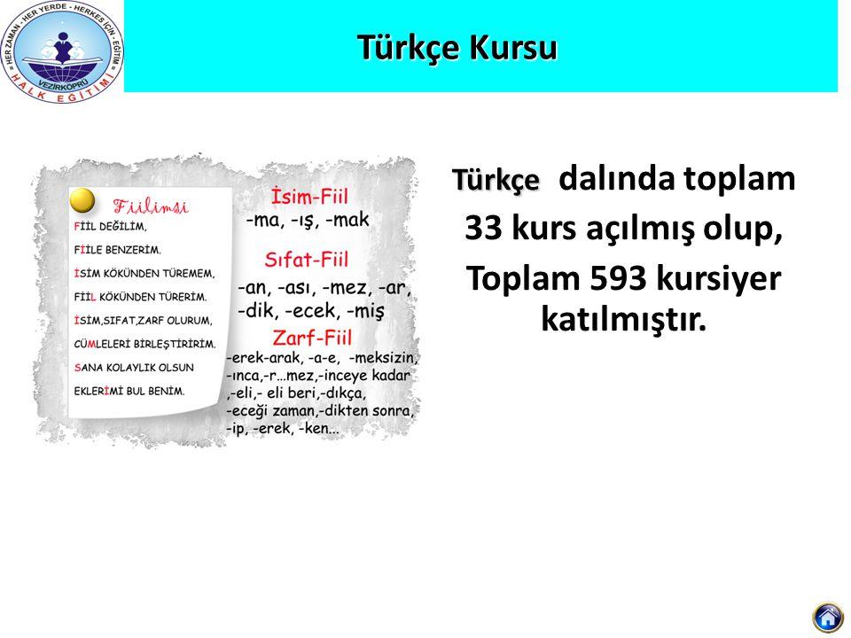 Türkçe Kursu Türkçe Türkçe dalında toplam 33 kurs açılmış olup, Toplam 593 kursiyer katılmıştır.
