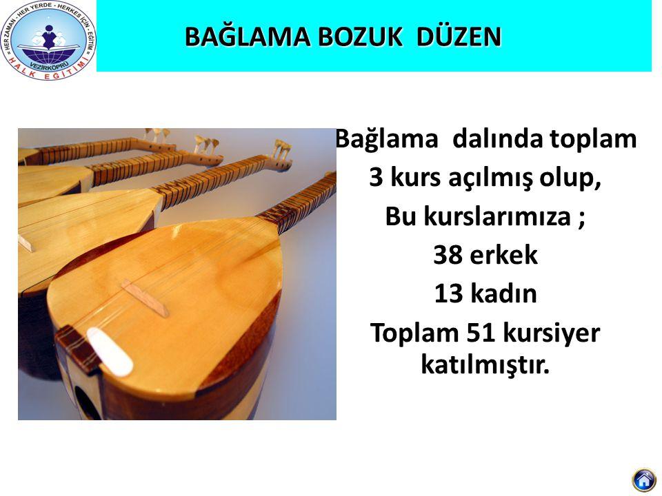 Türk Halk Oyunları Amasya Yöresi Türk Halk Oyunları Amasya Yöresi Türk Halk Oyunları Amasya Yöresi dalında toplam 1 kurs açılmış olup, Toplam 25 kursiyer katılmıştır.