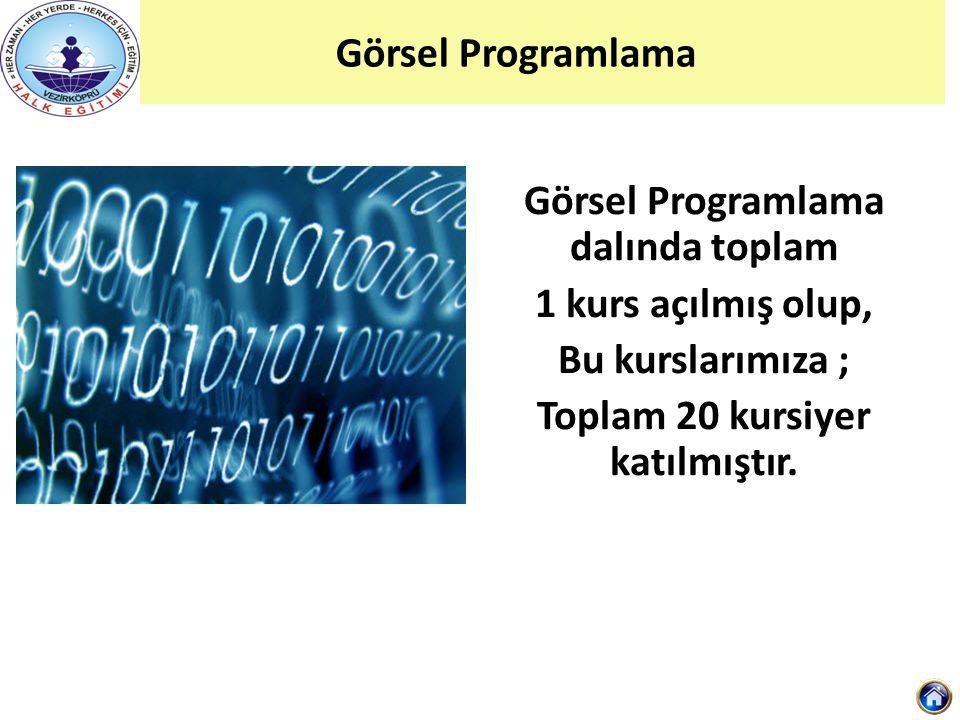 Görsel Programlama Görsel Programlama dalında toplam 1 kurs açılmış olup, Bu kurslarımıza ; Toplam 20 kursiyer katılmıştır.