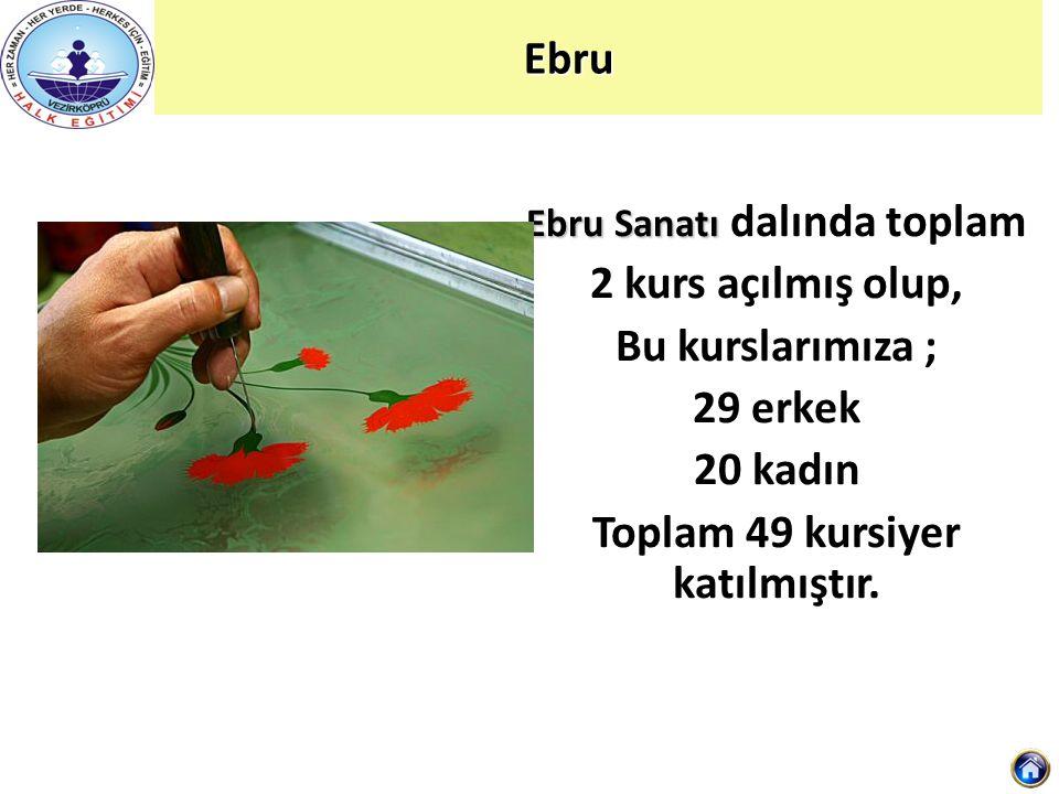 Ebru Ebru Sanatı Ebru Sanatı dalında toplam 2 kurs açılmış olup, Bu kurslarımıza ; 29 erkek 20 kadın Toplam 49 kursiyer katılmıştır.