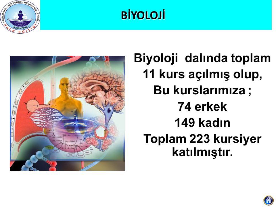 OyalarOyalar dalında toplam 7 kurs açılmış olup, Toplam 115 kursiyer katılmıştır.