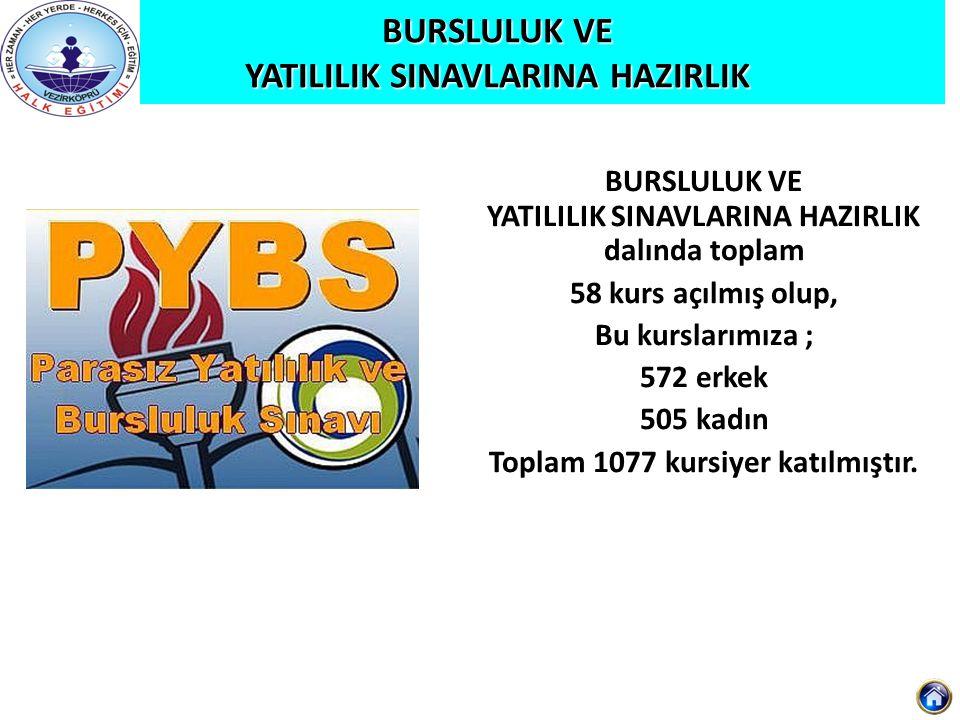 Türk Sanat Müziği Hicaz Makamı Repertuvarı Eğitimi Uygulamalı Türk Sanat Müziği Kursu Uygulamalı Türk Sanat Müziği Kursu dalında toplam 2 kurs açılmış olup, Toplam 49 kursiyer katılmıştır.