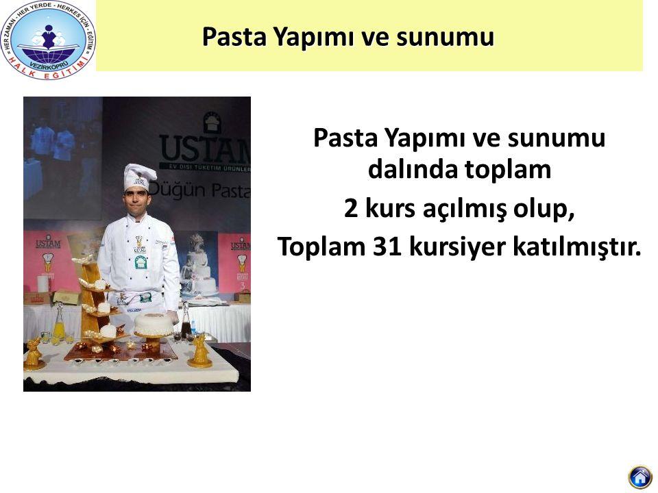 Pasta Yapımı ve sunumu Pasta Yapımı ve sunumu Pasta Yapımı ve sunumu dalında toplam 2 kurs açılmış olup, Toplam 31 kursiyer katılmıştır.