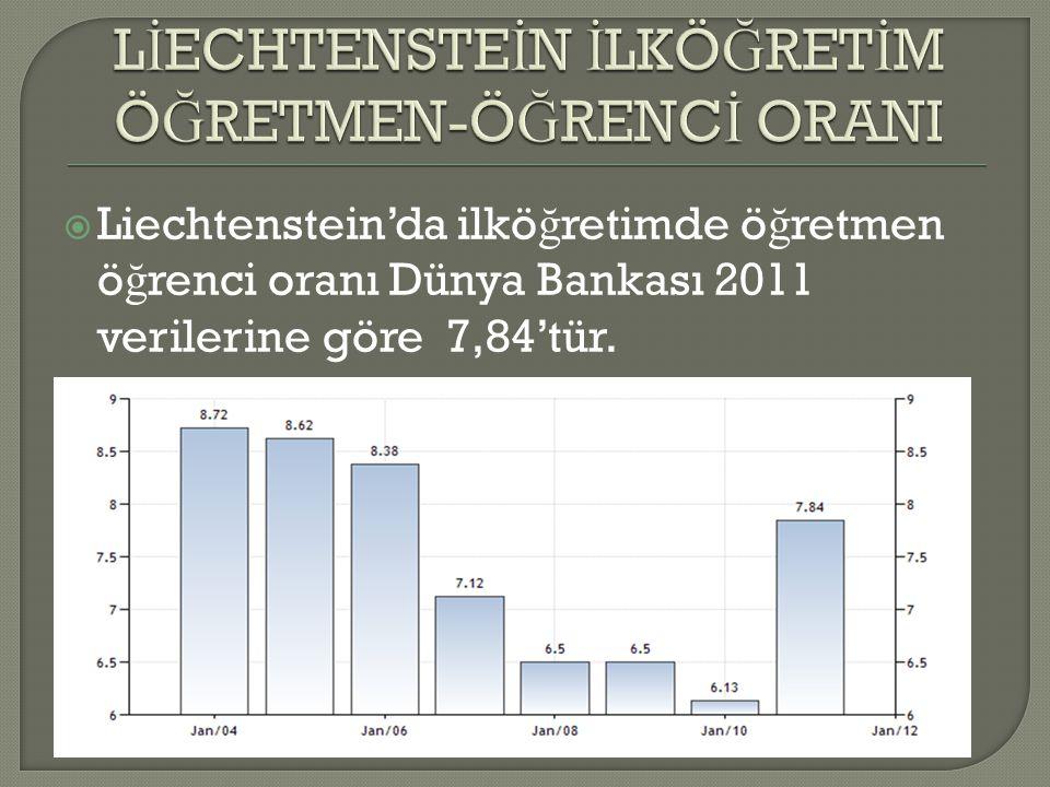  Liechtenstein'da ilkö ğ retimde ö ğ retmen ö ğ renci oranı Dünya Bankası 2011 verilerine göre 7,84'tür.