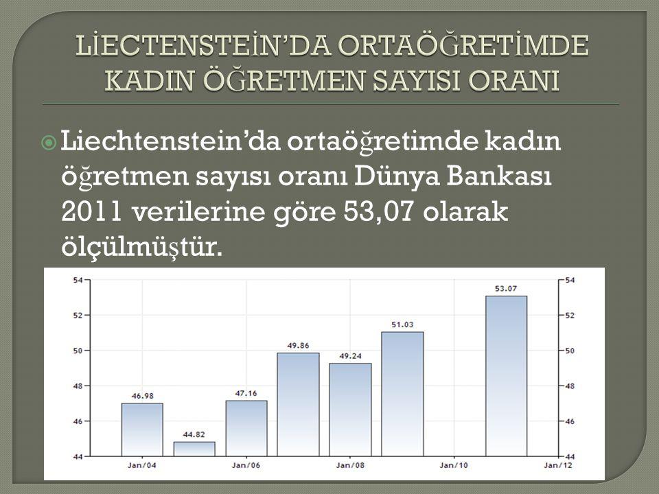 Liechtenstein'da ortaö ğ retimde kadın ö ğ retmen sayısı oranı Dünya Bankası 2011 verilerine göre 53,07 olarak ölçülmü ş tür.