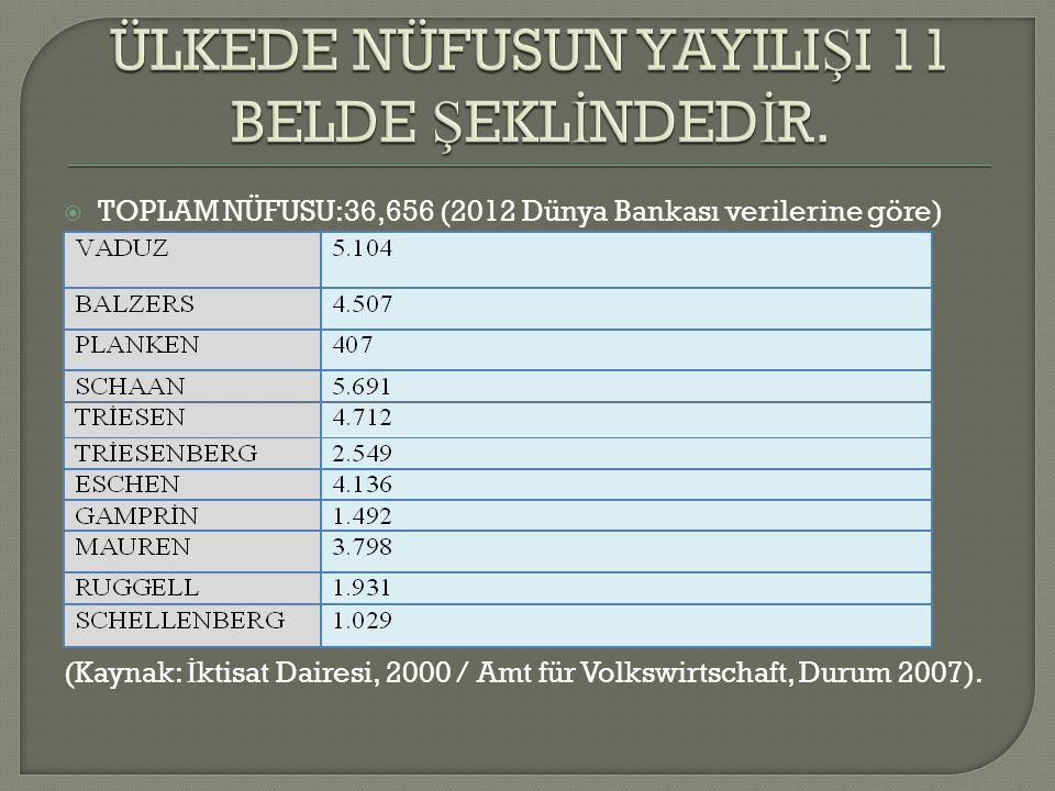  TOPLAM NÜFUSU:36,656 (2012 Dünya Bankası verilerine göre) (Kaynak: İ ktisat Dairesi, 2000 / Amt für Volkswirtschaft, Durum 2007).