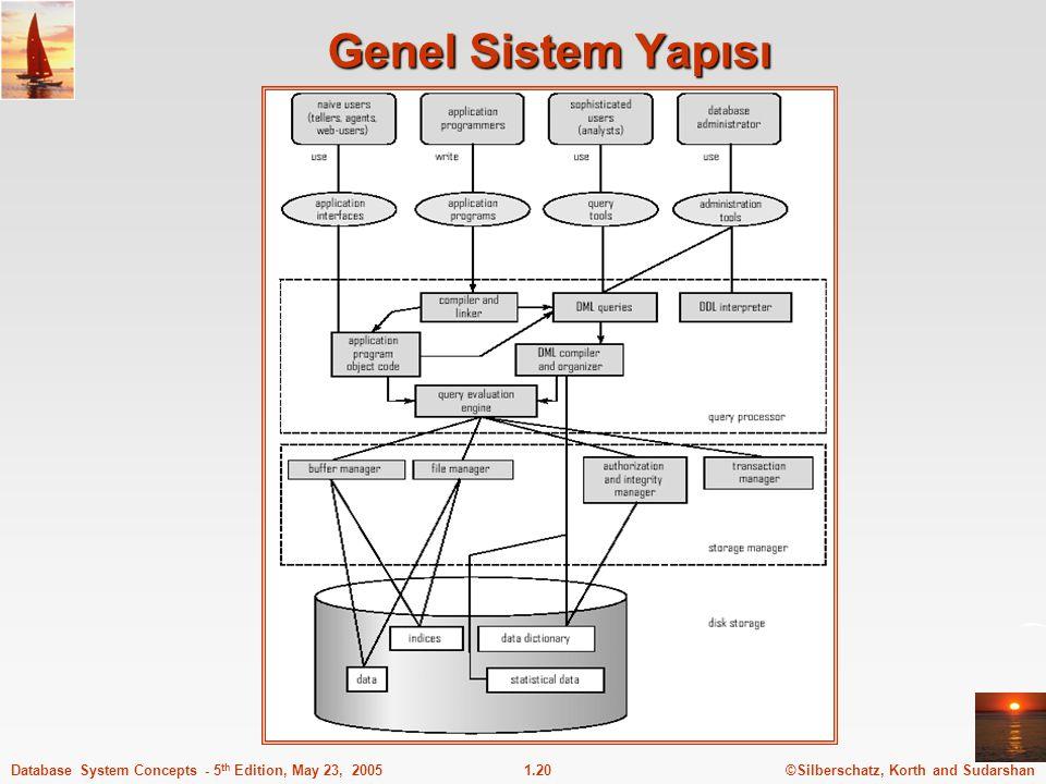 ©Silberschatz, Korth and Sudarshan1.20Database System Concepts - 5 th Edition, May 23, 2005 Genel Sistem Yapısı