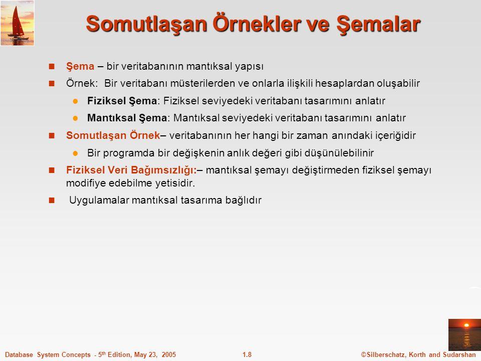 ©Silberschatz, Korth and Sudarshan1.8Database System Concepts - 5 th Edition, May 23, 2005 Somutlaşan Örnekler ve Şemalar Şema – bir veritabanının man