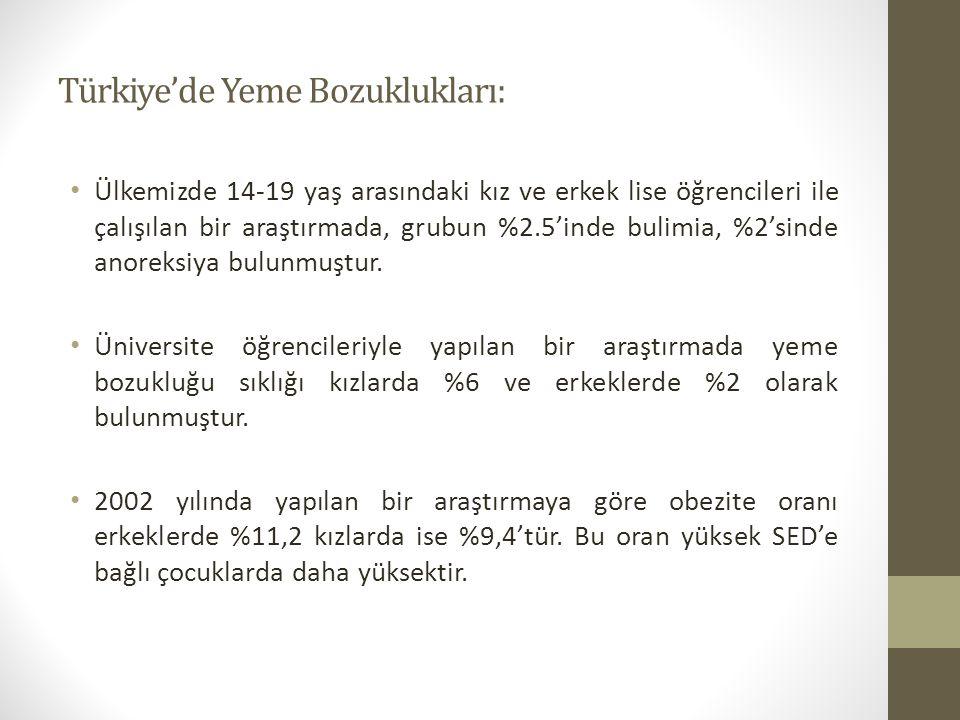 Türkiye'de Yeme Bozuklukları: Ülkemizde 14-19 yaş arasındaki kız ve erkek lise öğrencileri ile çalışılan bir araştırmada, grubun %2.5'inde bulimia, %2