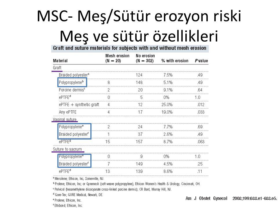 MSC- Meş/Sütür erozyon riski Demografik ve cerrahi özellikler