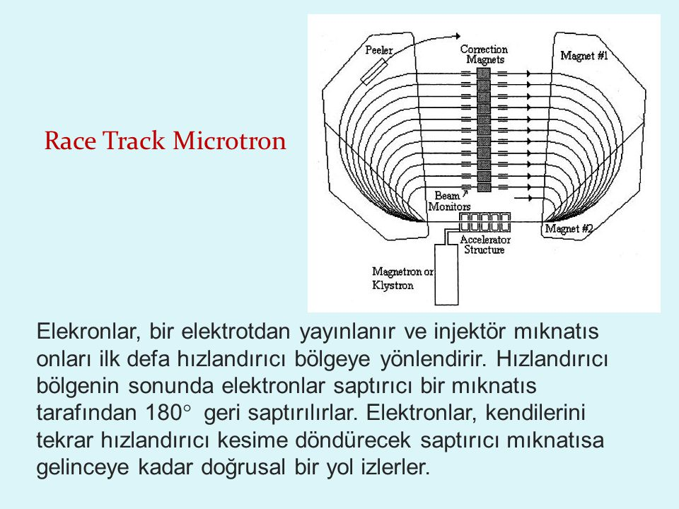 Race Track Microtron Elekronlar, bir elektrotdan yayınlanır ve injektör mıknatıs onları ilk defa hızlandırıcı bölgeye yönlendirir.