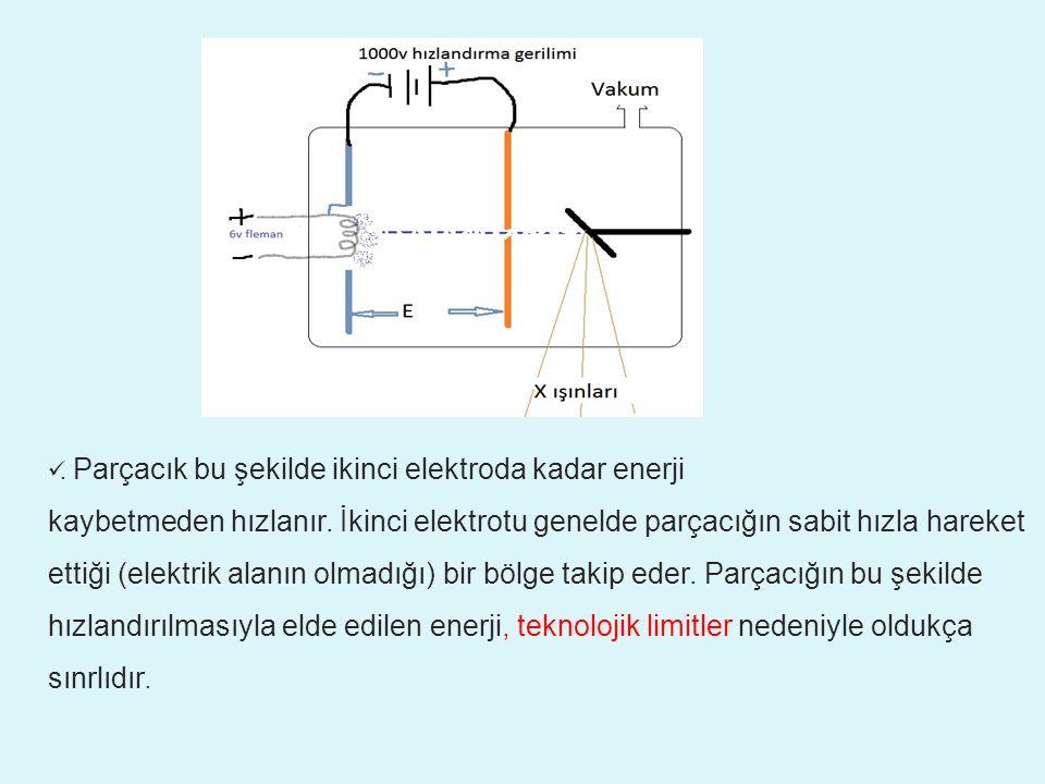 İki DEE arasından geçerken hızlanan parçacıklar daha büyük bir yarıçapa sahip yörüngeyle yollarına devam ederler.