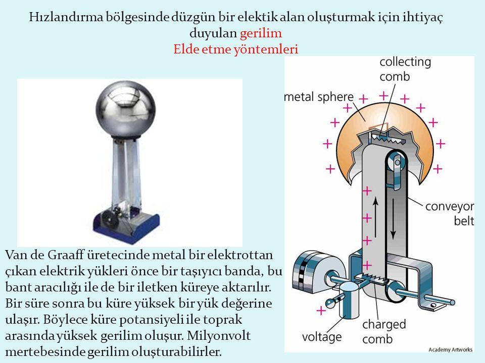 Van de Graaff üretecinde metal bir elektrottan çıkan elektrik yükleri önce bir taşıyıcı banda, bu bant aracılığı ile de bir iletken küreye aktarılır.