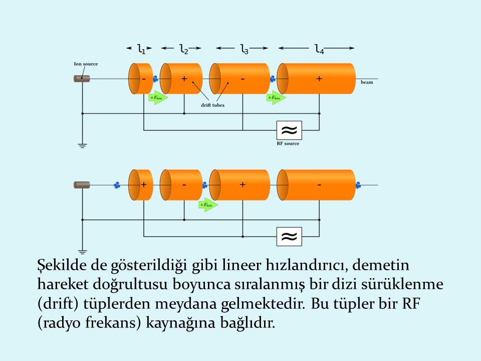 RF kaynağı yüksek frekansta alternatif voltaj sağlamaktadır.