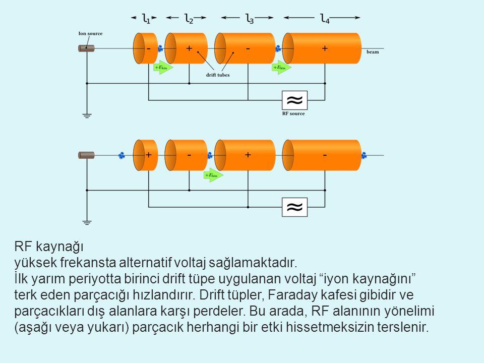 MİKROTRON ( microtron) Siklotron prensibi, devir frekansının sabit olması, elektronlara uygulanamıyordu.