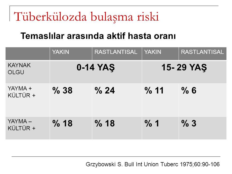 Tüberkülozda bulaşma riski YAKINRASTLANTISALYAKINRASTLANTISAL KAYNAK OLGU 0-14 YAŞ15- 29 YAŞ YAYMA + KÜLTÜR + % 38% 24% 11% 6 YAYMA – KÜLTÜR + % 18 %