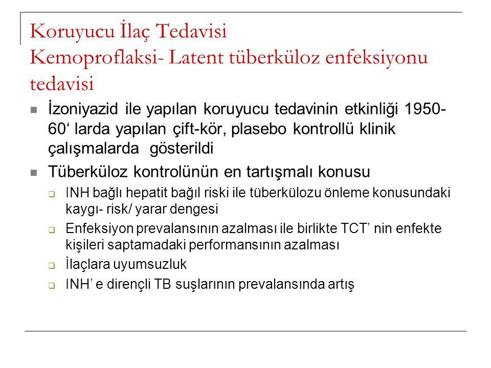 Koruyucu İlaç Tedavisi Kemoproflaksi- Latent tüberküloz enfeksiyonu tedavisi İzoniyazid ile yapılan koruyucu tedavinin etkinliği 1950- 60' larda yapıl