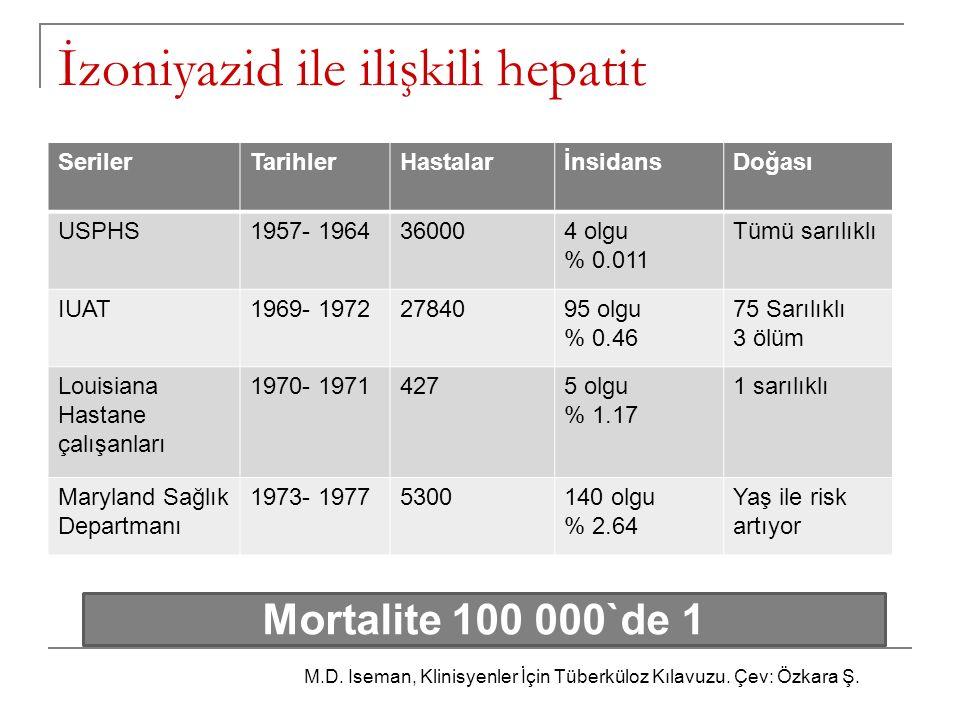 İzoniyazid ile ilişkili hepatit SerilerTarihlerHastalarİnsidansDoğası USPHS1957- 1964360004 olgu % 0.011 Tümü sarılıklı IUAT1969- 19722784095 olgu % 0
