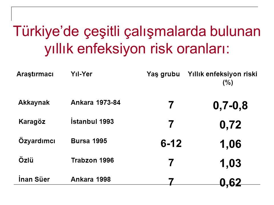 Türkiye'de çeşitli çalışmalarda bulunan yıllık enfeksiyon risk oranları: 0,62 7 Ankara 1998 İnan Süer 1,03 7 Trabzon 1996 Özlü 1,06 6-12 Bursa 1995 Öz