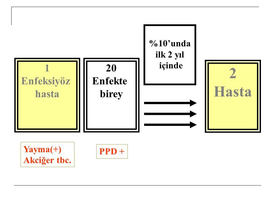 TÜBERKÜLOZ BASİLİNİN BULAŞMASINI ETKİLEYEN FAKTÖRLER Kaynak Hasta  Balgamda basil sayısı (yayma pozitifliği)  Balgamın aeresol oluşturması (öksürük, hapşırık, nebulizer kullanımı)  Basilin canlılığı (antimikrobiyal ilaçlar)  Basilin virulansı Ortam  Havalandırma (havanın hacmi artınca basiller seyreltilir)  Havalandırma sisteminin aynı havayı tekrar vermesi  Ultraviyole, güneş ışığı  Kaynağa yakın olma