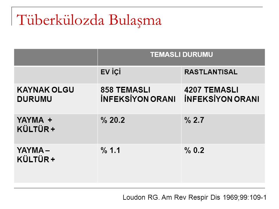 Tüberkülozda bulaşma riski YAKINRASTLANTISALYAKINRASTLANTISAL KAYNAK OLGU 0-14 YAŞ15- 29 YAŞ YAYMA + KÜLTÜR + % 38% 24% 11% 6 YAYMA – KÜLTÜR + % 18 % 1% 3 Temaslılar arasında aktif hasta oranı Grzybowski S.