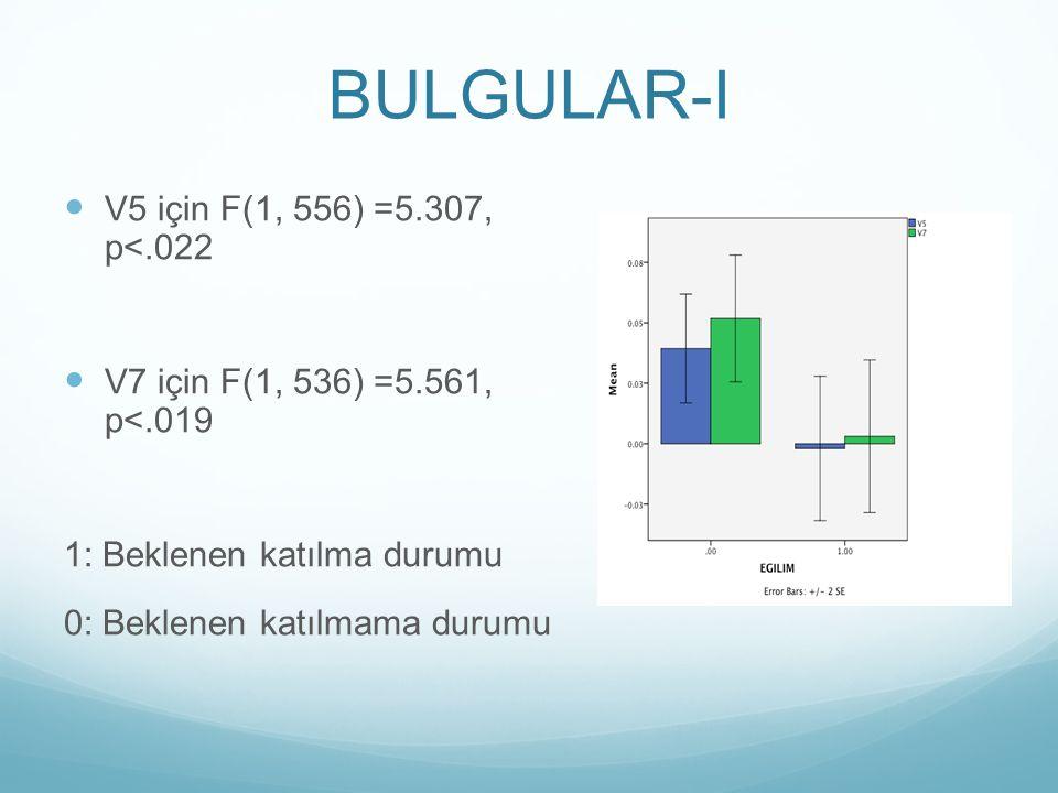 BULGULAR-I V5 için F(1, 556) =5.307, p<.022 V7 için F(1, 536) =5.561, p<.019 1: Beklenen katılma durumu 0: Beklenen katılmama durumu