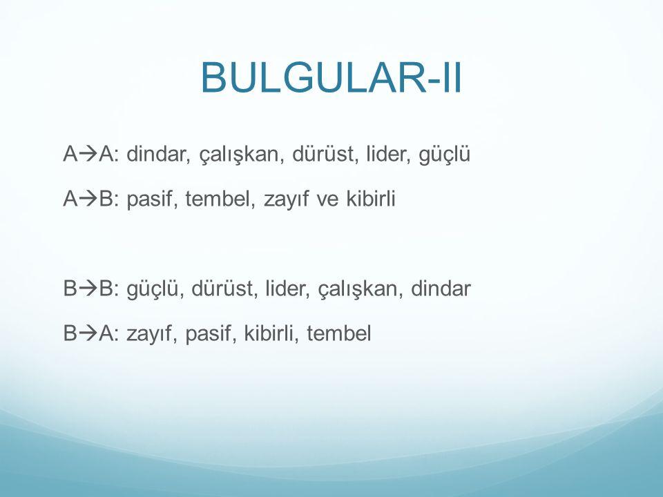 BULGULAR-II A  A: dindar, çalışkan, dürüst, lider, güçlü A  B: pasif, tembel, zayıf ve kibirli B  B: güçlü, dürüst, lider, çalışkan, dindar B  A: zayıf, pasif, kibirli, tembel