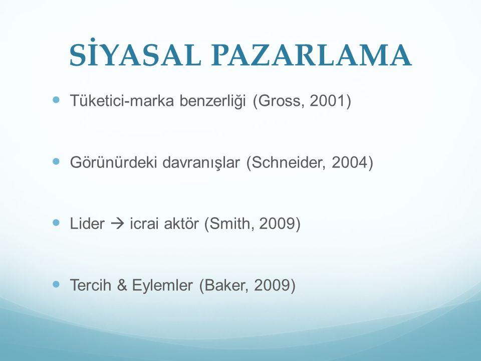 SİYASAL PAZARLAMA Tüketici-marka benzerliği (Gross, 2001) Görünürdeki davranışlar (Schneider, 2004) Lider  icrai aktör (Smith, 2009) Tercih & Eylemler (Baker, 2009)