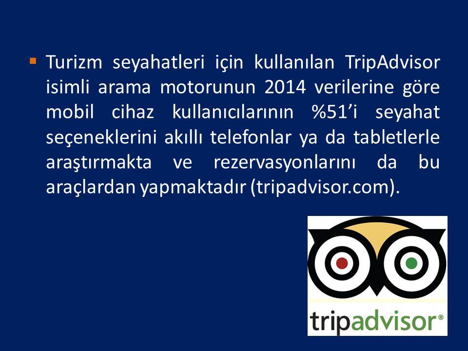  Turizm seyahatleri için kullanılan TripAdvisor isimli arama motorunun 2014 verilerine göre mobil cihaz kullanıcılarının %51'i seyahat seçeneklerini