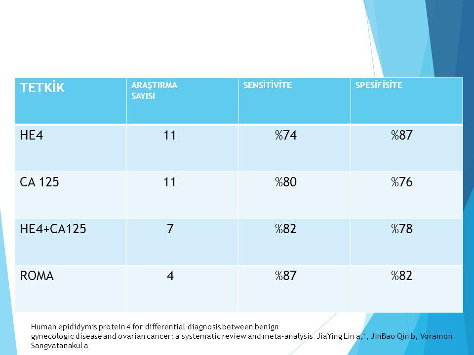 TETKİK ARAŞTIRMA SAYISI SENSİTİVİTESPESİFİSİTE HE4 11 %74 %87 CA 125 11 %80 %76 HE4+CA125 7 %82 %78 ROMA 4 %87 %82 Human epididymis protein 4 for differential diagnosis between benign gynecologic disease and ovarian cancer: a systematic review and meta-analysis JiaYing Lin a,*, JinBao Qin b, Voramon Sangvatanakul a