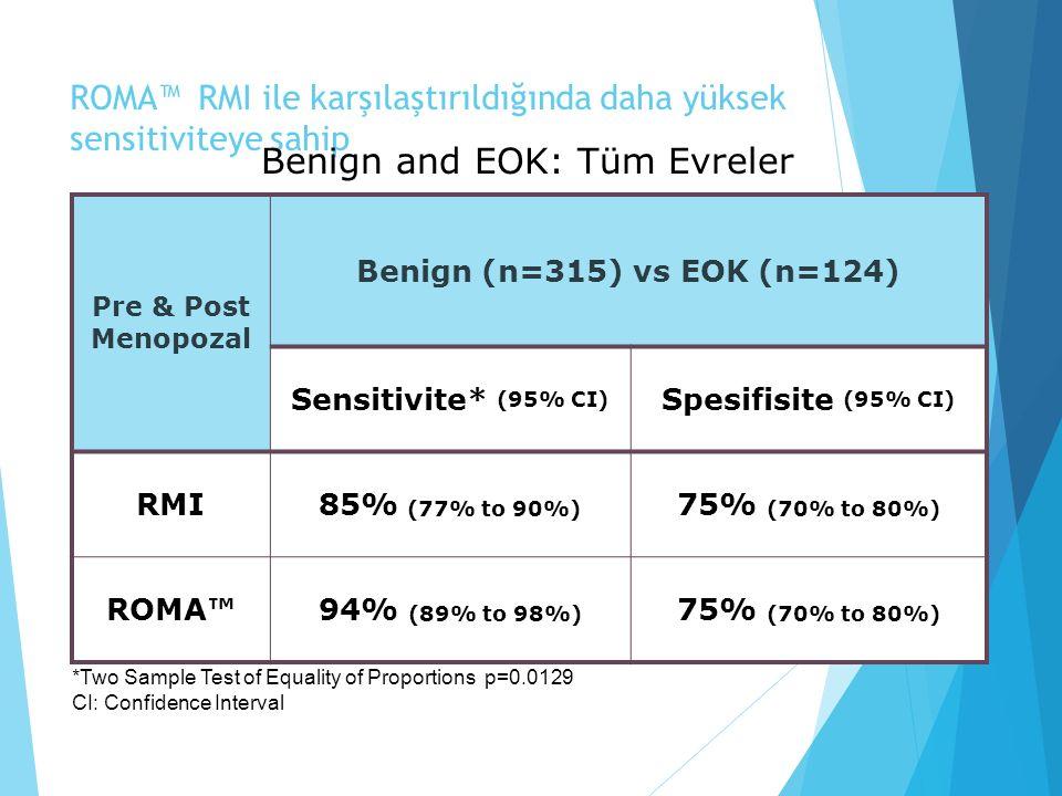 ROMA™ RMI ile karşılaştırıldığında daha yüksek sensitiviteye sahip Pre & Post Menopozal Benign (n=315) vs EOK (n=124) Sensitivite* (95% CI) Spesifisite (95% CI) RMI85% (77% to 90%) 75% (70% to 80%) ROMA™94% (89% to 98%) 75% (70% to 80%) Benign and EOK: Tüm Evreler *Two Sample Test of Equality of Proportions p=0.0129 CI: Confidence Interval