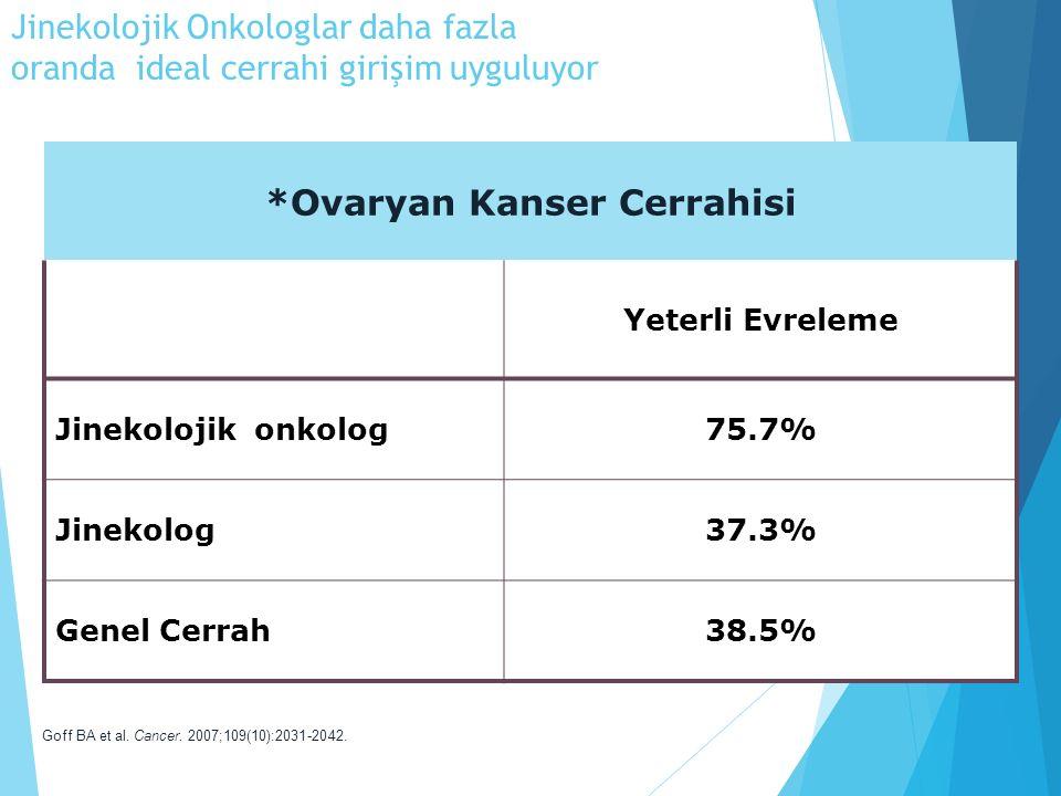 Jinekolojik Onkologlar daha fazla oranda ideal cerrahi girişim uyguluyor *Ovaryan Kanser Cerrahisi Yeterli Evreleme Jinekolojik onkolog75.7% Jinekolog37.3% Genel Cerrah38.5% Goff BA et al.