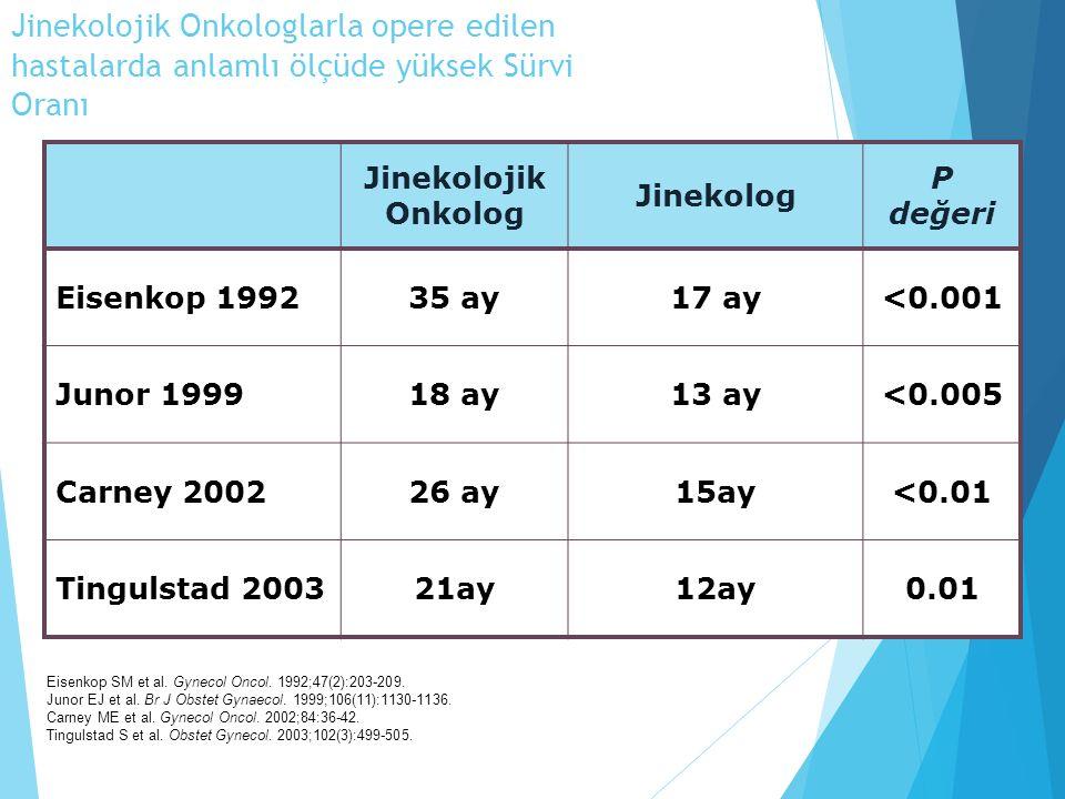 Jinekolojik Onkologlarla opere edilen hastalarda anlamlı ölçüde yüksek Sürvi Oranı Jinekolojik Onkolog Jinekolog P değeri Eisenkop 199235 ay17 ay<0.001 Junor 199918 ay13 ay<0.005 Carney 200226 ay15ay<0.01 Tingulstad 200321ay12ay0.01 Eisenkop SM et al.