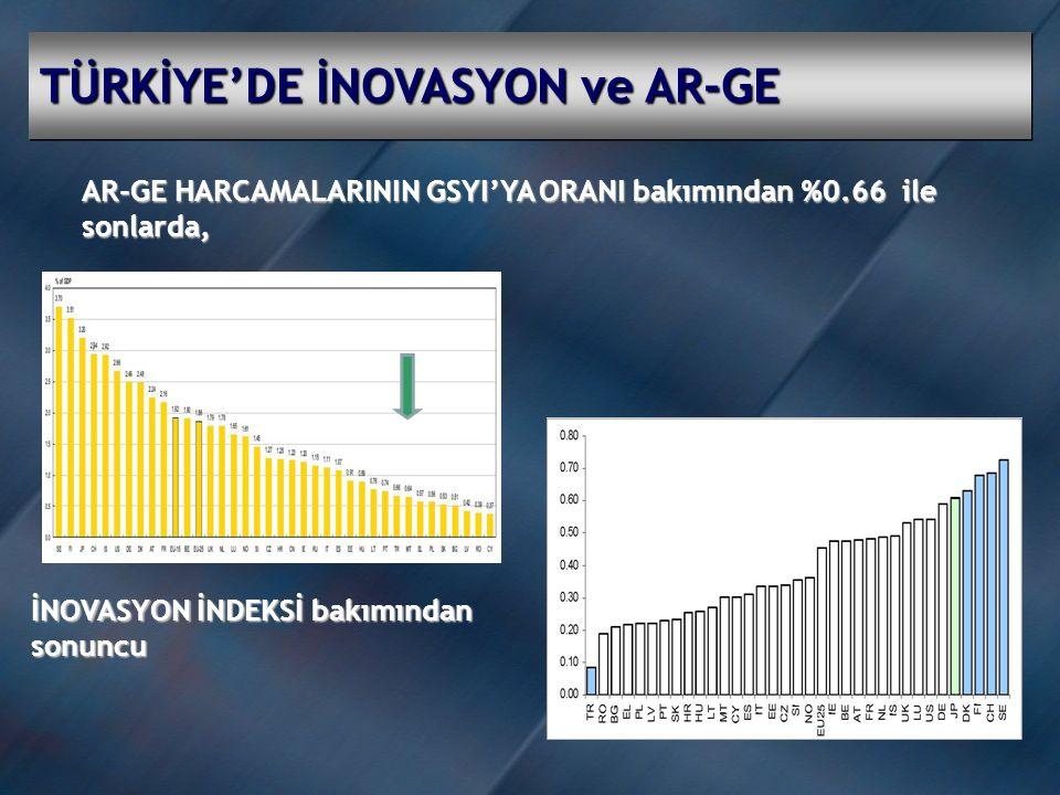 TÜRKİYE'DE İNOVASYON ve AR-GE AR-GE HARCAMALARININ GSYI'YA ORANI bakımından %0.66 ile sonlarda, İNOVASYON İNDEKSİ bakımından sonuncu