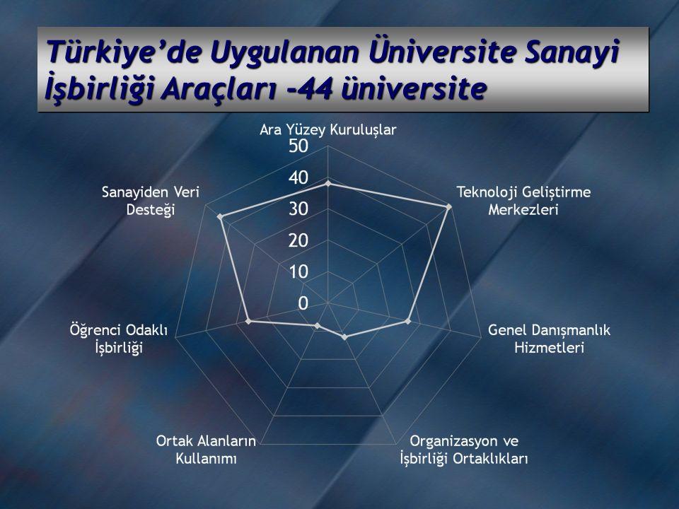Türkiye'de Uygulanan Üniversite Sanayi İşbirliği Araçları -44 üniversite