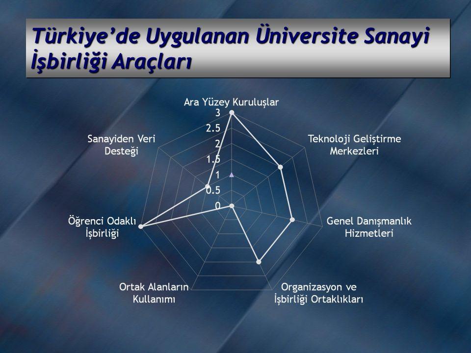 Türkiye'de Uygulanan Üniversite Sanayi İşbirliği Araçları