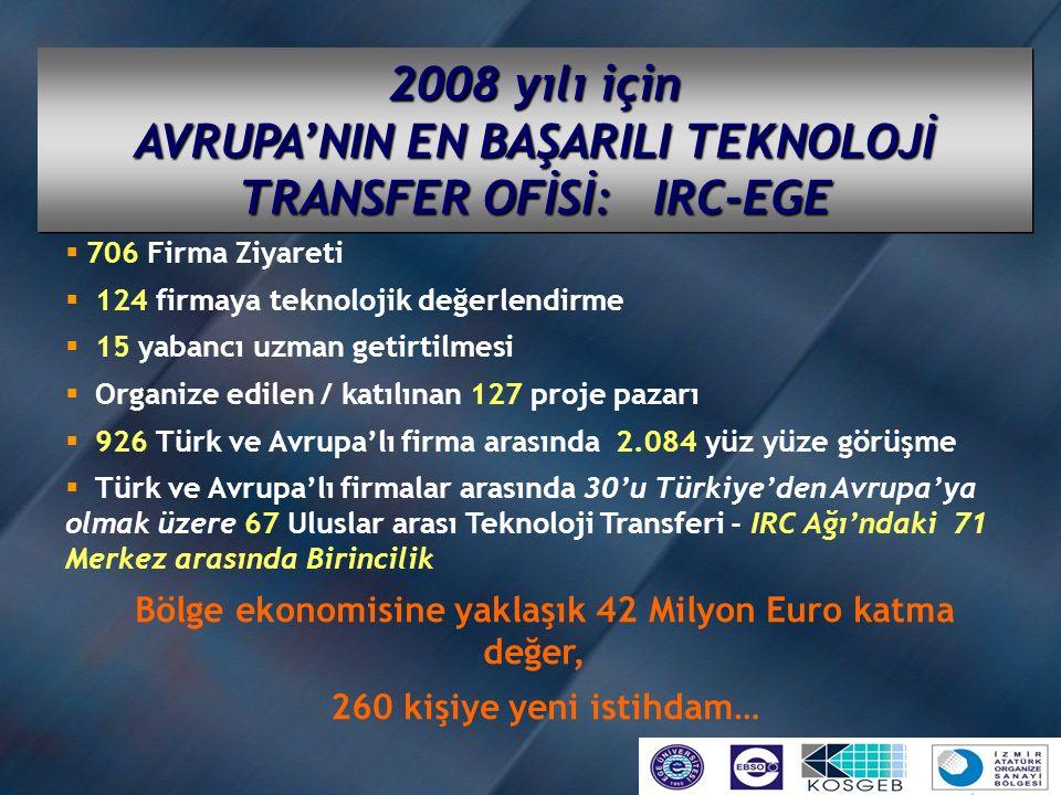 2008 yılı için AVRUPA'NIN EN BAŞARILI TEKNOLOJİ TRANSFER OFİSİ: IRC-EGE  706 Firma Ziyareti  124 firmaya teknolojik değerlendirme  15 yabancı uzman getirtilmesi  Organize edilen / katılınan 127 proje pazarı  926 Türk ve Avrupa'lı firma arasında 2.084 yüz yüze görüşme  Türk ve Avrupa'lı firmalar arasında 30'u Türkiye'den Avrupa'ya olmak üzere 67 Uluslar arası Teknoloji Transferi - IRC Ağı'ndaki 71 Merkez arasında Birincilik Bölge ekonomisine yaklaşık 42 Milyon Euro katma değer, 260 kişiye yeni istihdam…