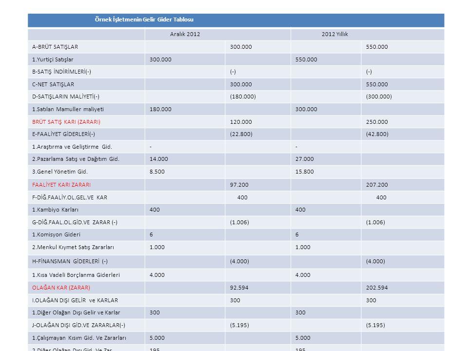 Örnek İşletmenin Gelir Gider Tablosu Aralık 2012 2012 Yıllık A-BRÜT SATIŞLAR300.000550.000 1.Yurtiçi Satışlar300.000550.000 B-SATIŞ İNDİRİMLERİ(-)(-)