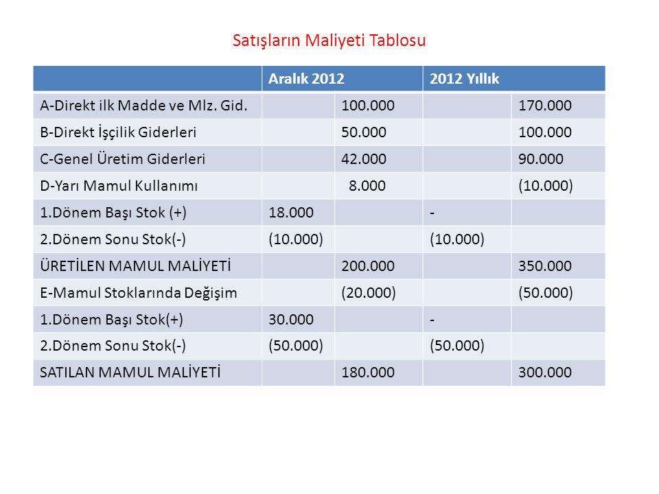 Satışların Maliyeti Tablosu Aralık 20122012 Yıllık A-Direkt ilk Madde ve Mlz. Gid. 100.000170.000 B-Direkt İşçilik Giderleri50.000100.000 C-Genel Üret