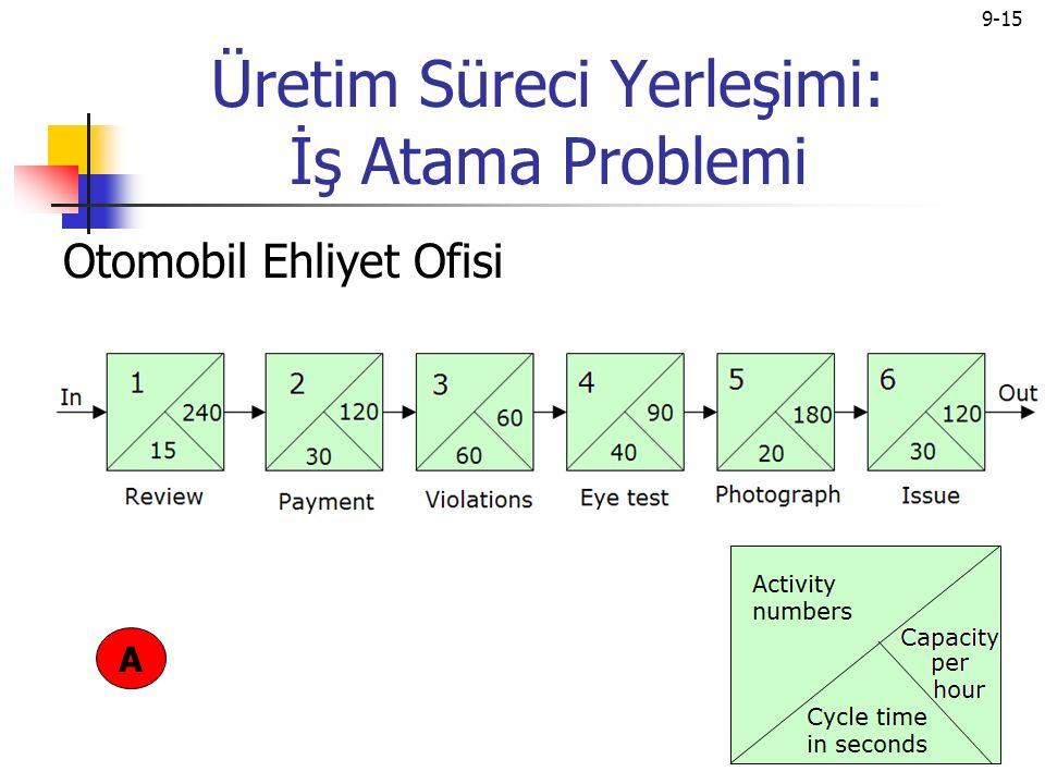9-15 Üretim Süreci Yerleşimi: İş Atama Problemi Otomobil Ehliyet Ofisi A