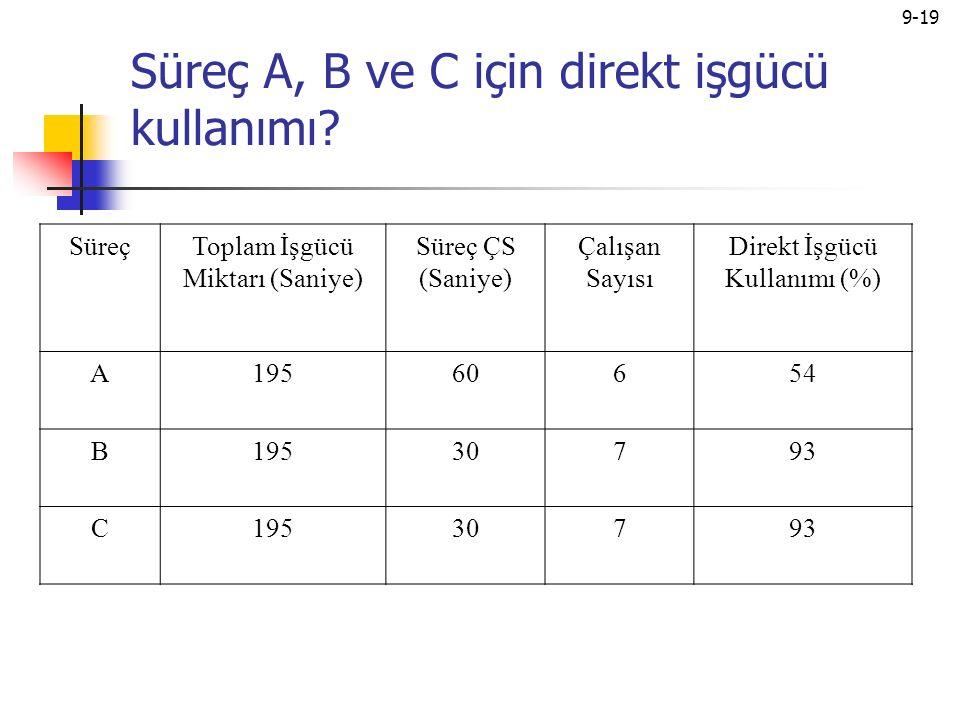 9-19 Süreç A, B ve C için direkt işgücü kullanımı.